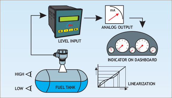 Solutions for Level Measurement