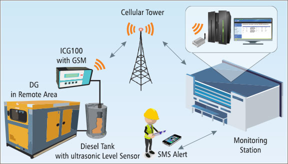 Solutions for Remote Monitoring