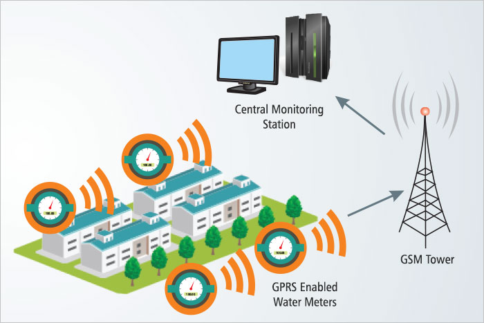GPRS based AMR system